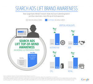 Search Ads Brand Awareness Study Results