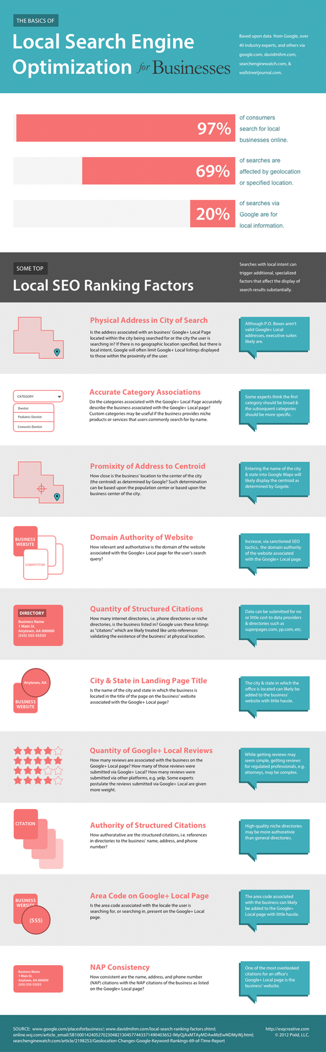 Infographic of Local SEO Ranking Factors