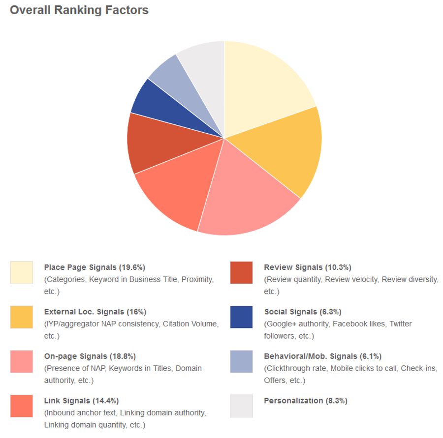 Moz survey of Local SEO experts fo ranking factors