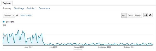 Website sessions drop after being hit by Google's Panda update for duplicate content