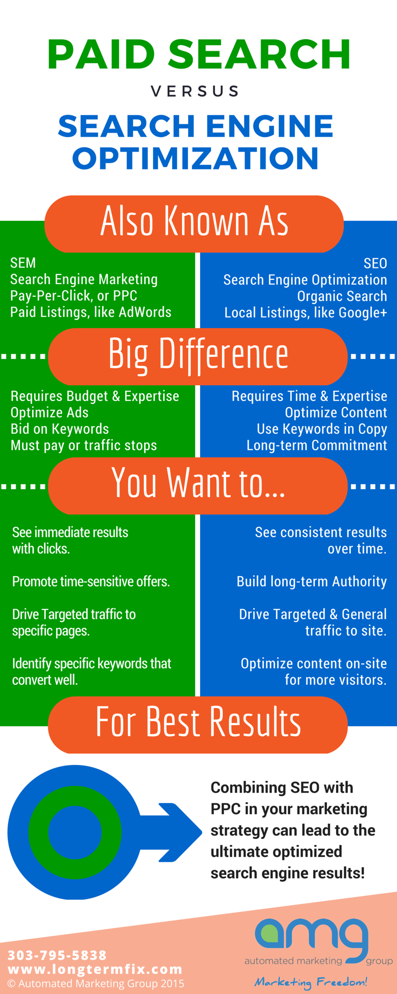This infographic shows the difference between paid search and search engine optimization by the Automated Marketing Group in Littleton Denver Colorado